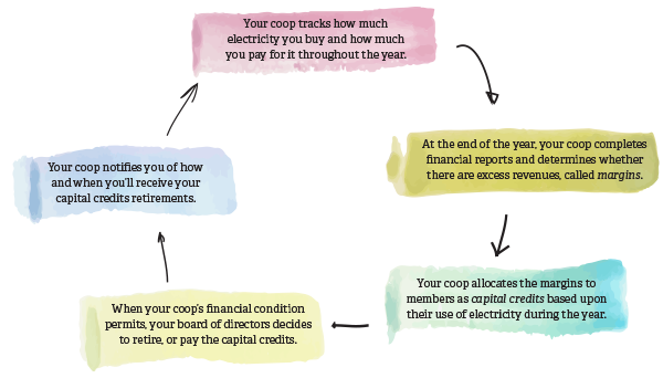 Infographic on how capital credits work.